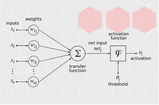 人工神经网络学习原理