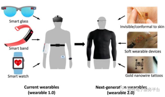 可穿戴2.0时代:材料、器件与系统集成的创新与