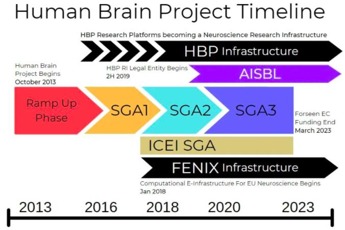 欧盟人脑计划进入最后阶段, 2020获